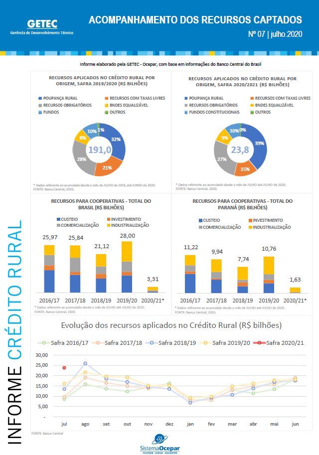 credito rural informe 25 08 2020