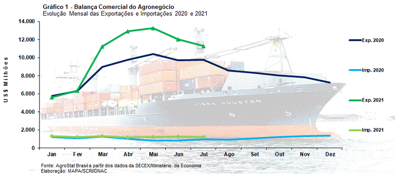 comercio exterior grafico 12 08 2021