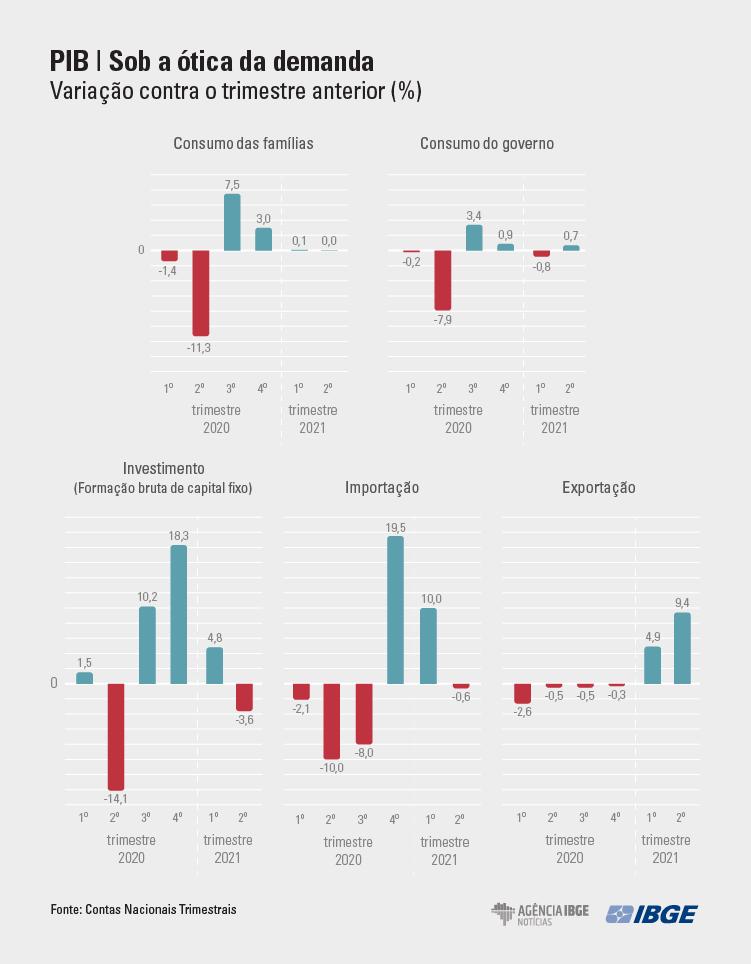 graficos-PIB Tri DEMENDA