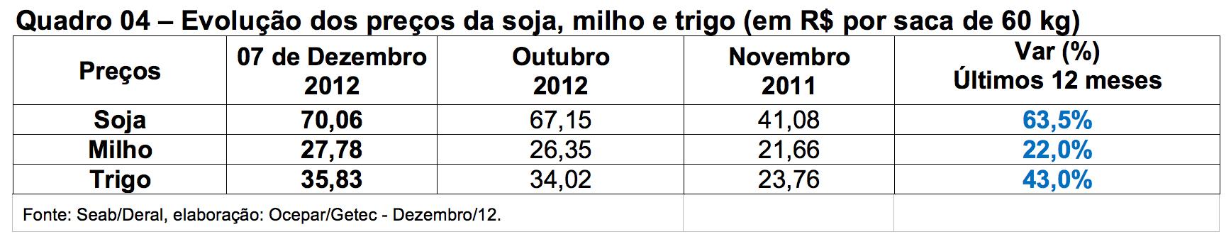 5tabelas agrosafra 10 12 2012 (4)