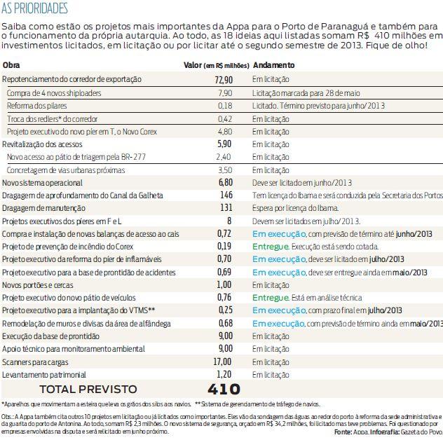info prioridades 190513