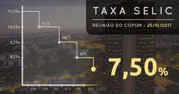 Resultado de imagem para COPOM REDUZ JUROS BÁSICOS PARA 7,5%  SELIC