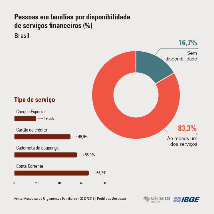POF grafico-perfil-despesas-servicos3