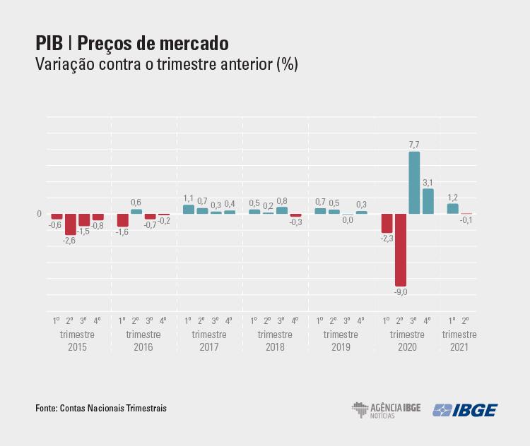 graficos-PIB Tri MERCADO