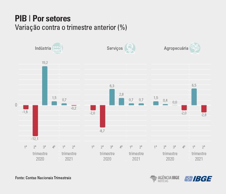 graficos-PIB Tri SETORES